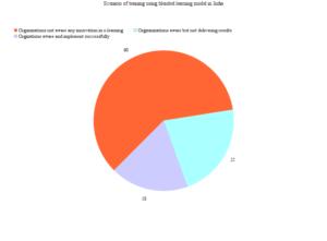Data prepared in 2015 through surveys